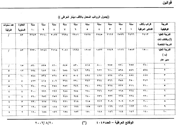 جدول الرواتب وفق قانون التعديل الثاني للامر رقم 30 لسنة 2003