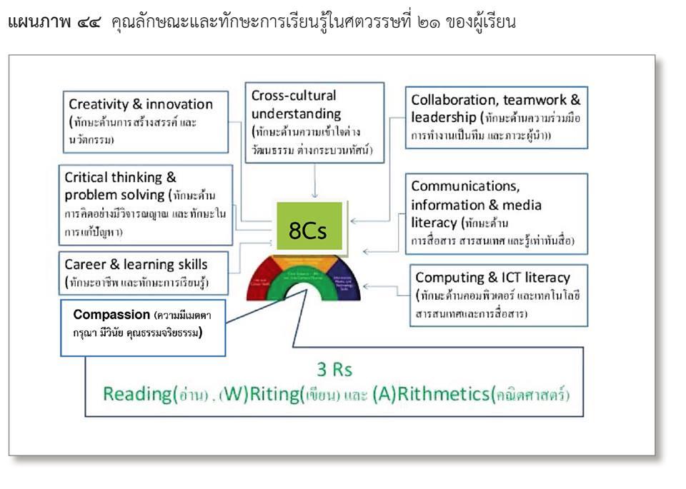 ทักษะ 3Rs x 8Cs คุณลักษณะและทักษะการเรียนรู้ของผู้เรียนในศตวรรษที่ ๒๑