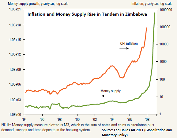 Hyperinflation and money supply growth in Zimbabwe