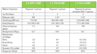 Έναρξη διάθεσης της νέας SKODA Fabia στην ελληνική αγορά από 10.990€