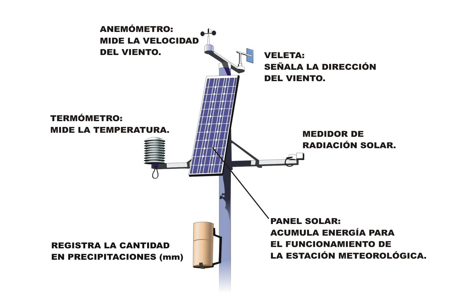 Termómetros de distintos tipos, para medir la temperatura. Barómetro