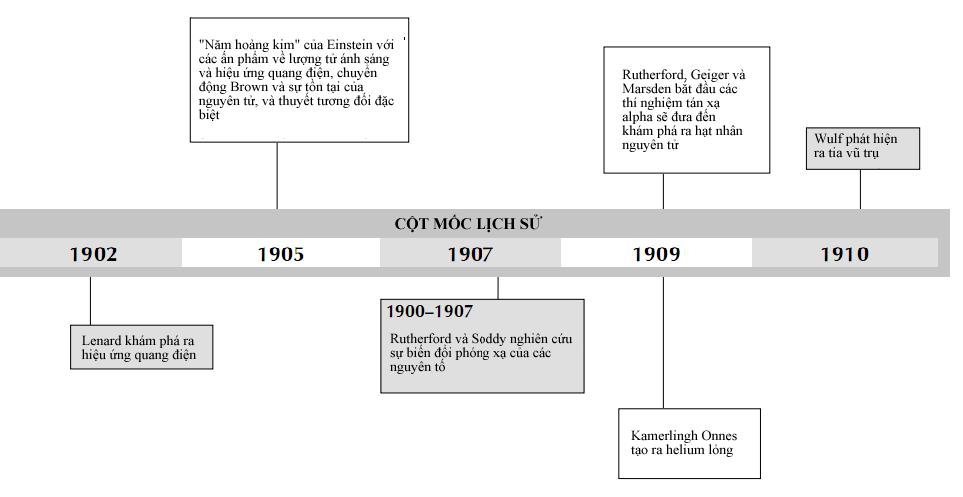 Lịch sử vật lí thế kỉ 20 - Phần 6