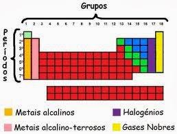 F sico qu mica a organiza o da tabela peri dica for Ptable tabela periodica