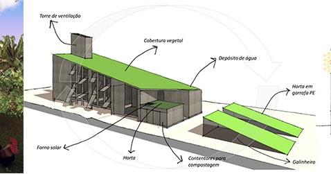 Arquitectura critica prototipo de casa sustentable en for Arquitectura sustentable pdf