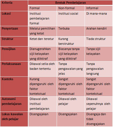 Perbezaan Pembelajaran Formal Informal Dan Non Formal Mugmerah