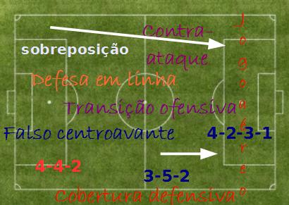 Teoria e conceitos táticos aplicáveis ao futebol