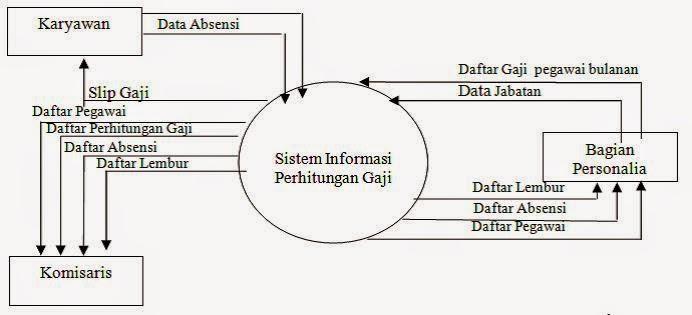Aplikasi informasi penggajian ade maulana diagram konteks sistem informasi perhitungan gaji ccuart Gallery
