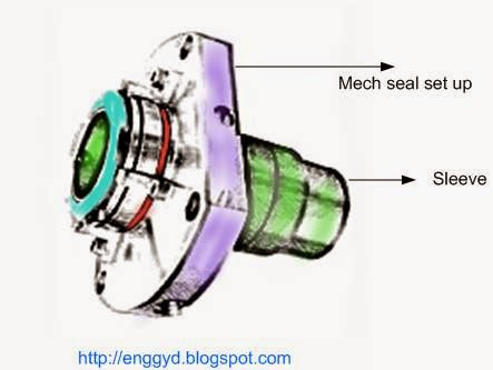 Mechanical seal mounted on sleeve to fix on pump shaft