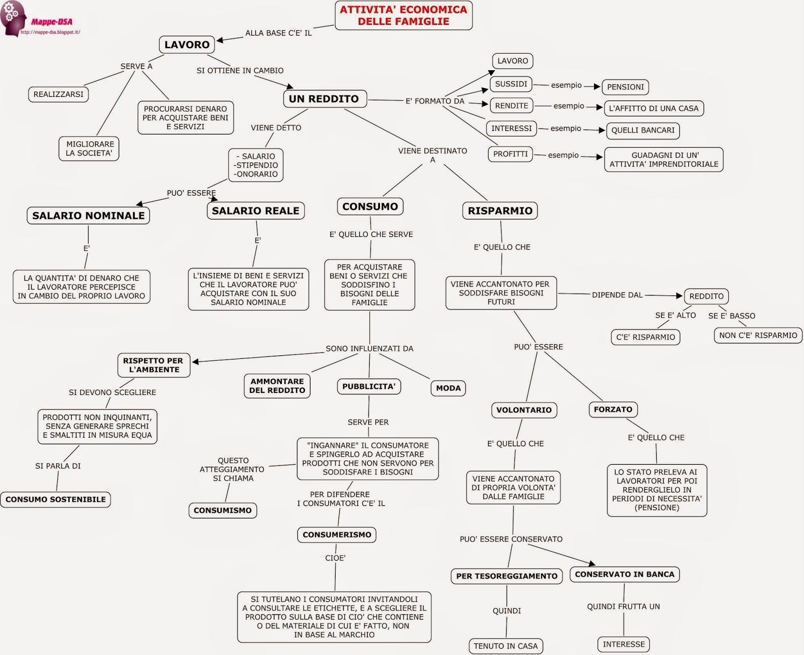 mappa schema diritto economia attività economiche dsa