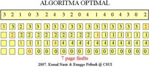 algoritma page replacement optimal i2share Macam   macam Algoritma Page Replacement