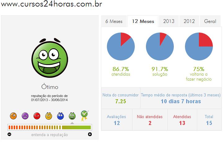 Indice de Reclamações do site Cursos 24 Horas