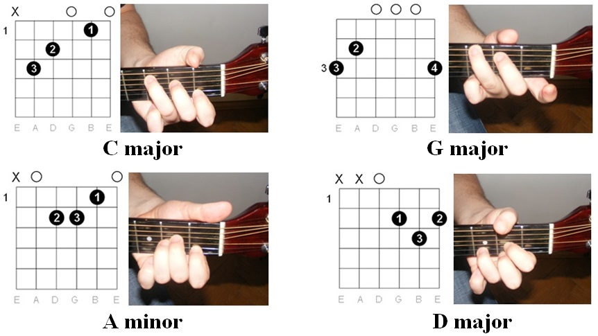 Amazing Guitar Chords Without Capo Composition - Basic Guitar Chords ...