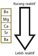 Kereaktifan unsur 2A