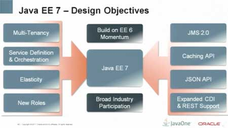 Java ee past present cloud 7 for Java 7 architecture
