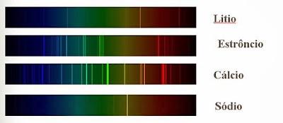 Exemplo do Espectro coletado em diferentes Elementos Químicos