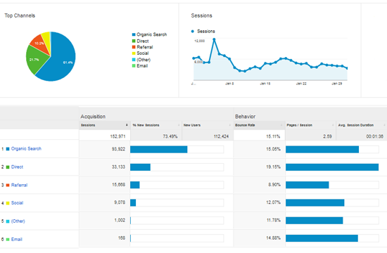 Jumlah Trafik Blog Januari 2015