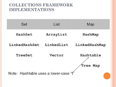 Difference between List, Set and Map in Java