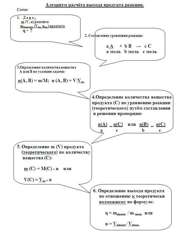 Опорные конспекты по общей химии