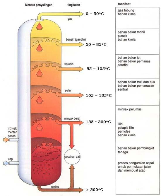 Oktan Gas Elpiji