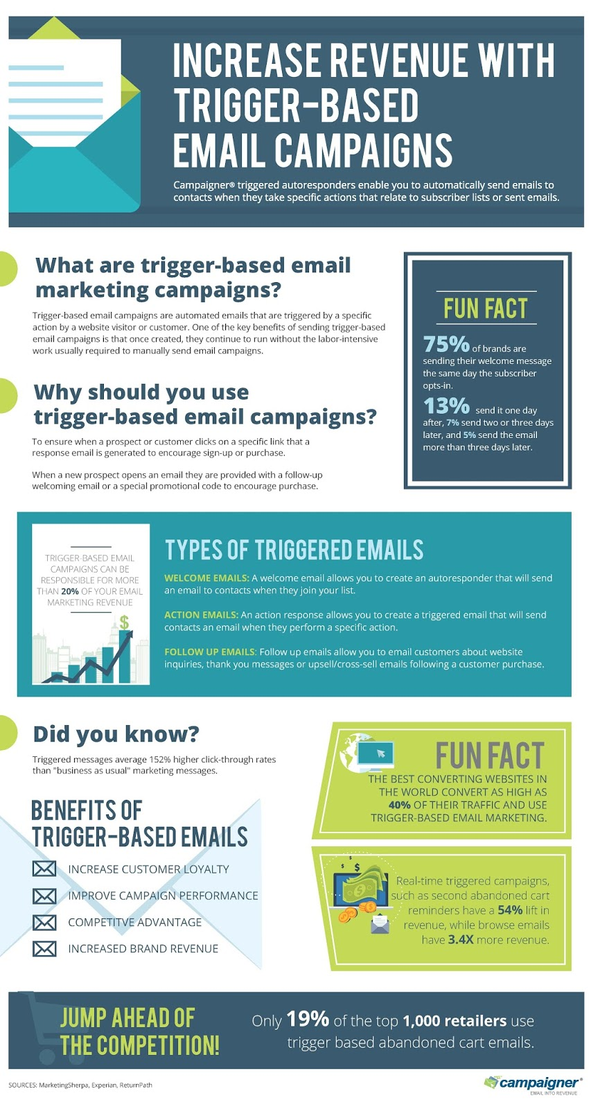 Increase Revenue with Trigger-Based Email Campaigns