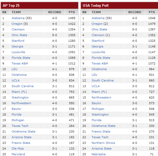 2013 Ncaa College Football Polls And Rankings For Week 1 ...