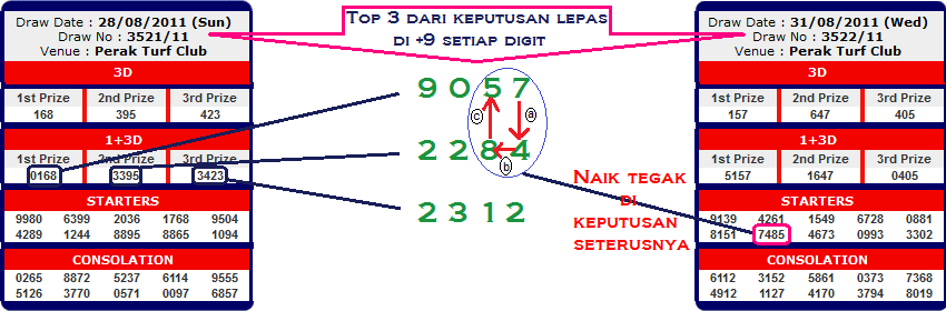 draw. Dan semua syarikat nombor 4D di Malaysia berkongsi fenomena ini