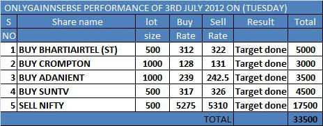 ONLYGAIN PERFORMANCE OF 3RD JULY 2012 ON (TUESDAY)