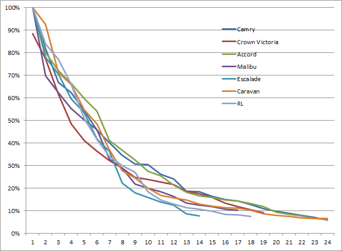 New Car Depreciation Chart