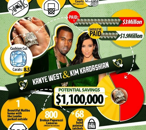 Infographic: Celeb Engagement Rings-They Get Ripped Off Just Like We Do
