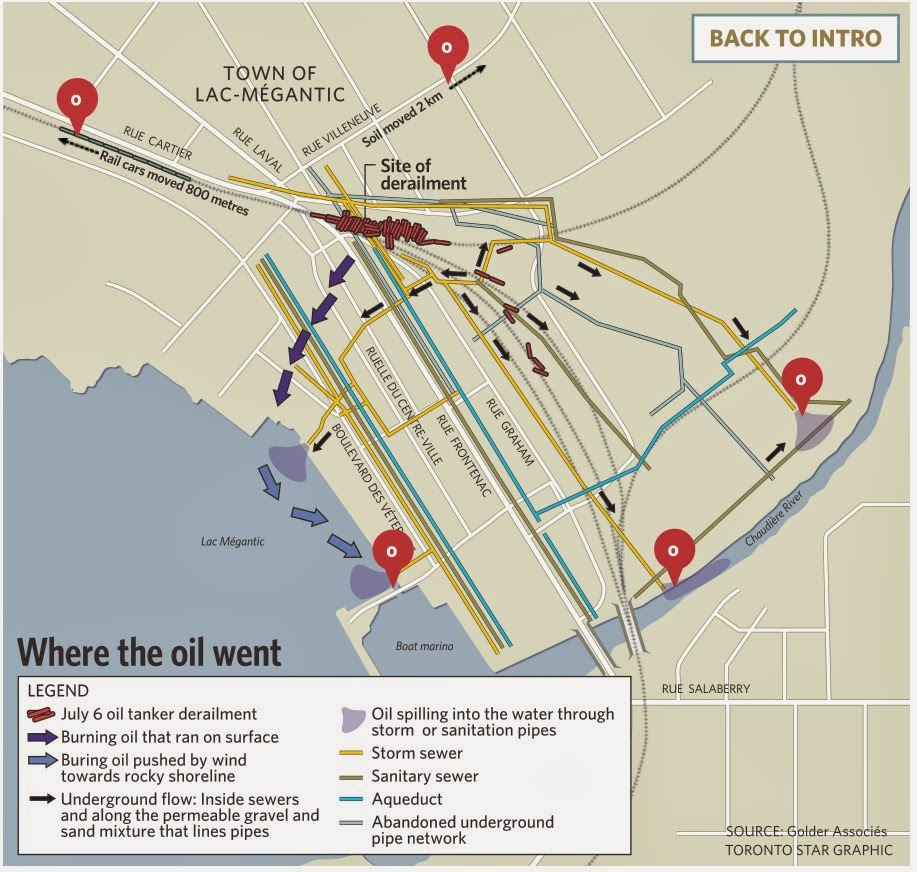 last julys derailment that saw 63 tank cars carrying bakken shales crude oil accordion derail and explode in downtown lac megantic