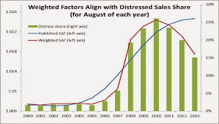 Weighted Factors and Distressed Sales