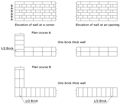 Civil at work carrying out construction of two meter brick wall diagram precautions ccuart Choice Image