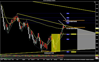 Gold day trading plan