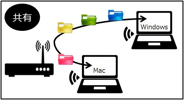 MacとWindowsの共有設定