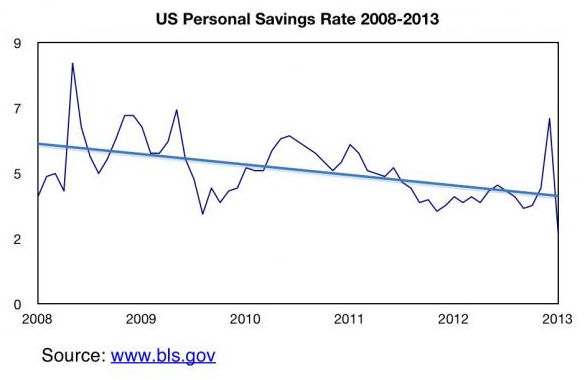America's Economic Depression In 5 Charts - US Personal Savings Rate