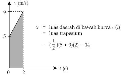 Luas daerah yang diarsir menyatakan besar perpindahan yang dilakukan benda dalam selang waktu t = 0 sampai dengan t = 2.