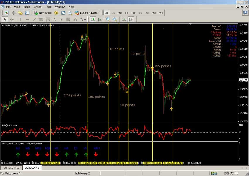 Forex technical trading indicators