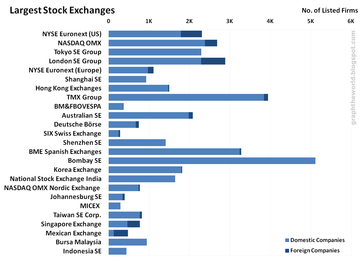 Largest foreign exchange market