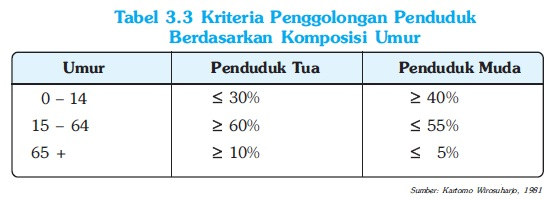 Kriteria Penffolongan Penduduk Berdasarkan Komposisi Umur