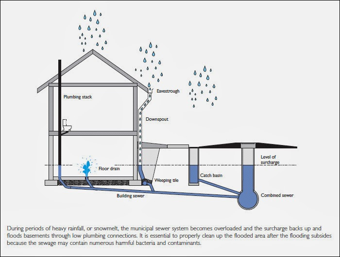 Basement flood protection december 2013 for Types of drainage system in building
