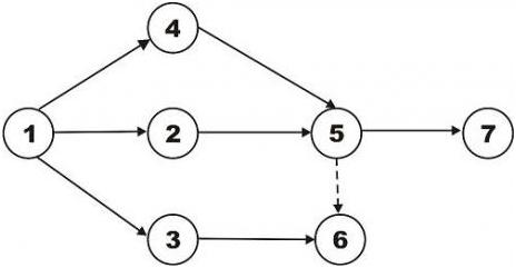 Diagram pert dunia pendidikan analogi diagram pert ccuart Image collections