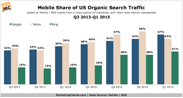 """mobile  search share  across search engines"""