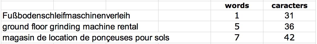 Fußbodenschleifmaschinenverleih: ein Wort, 31 Zeichen Inklusive Leerzeichen. magasin de location de ponçeuses pour sols: sieben Wörter, 42 Zeichen inklusive Leerzeichen
