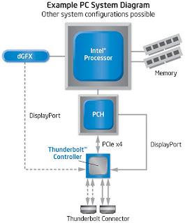 Mengenal Teknologi Intel Thunderbolt
