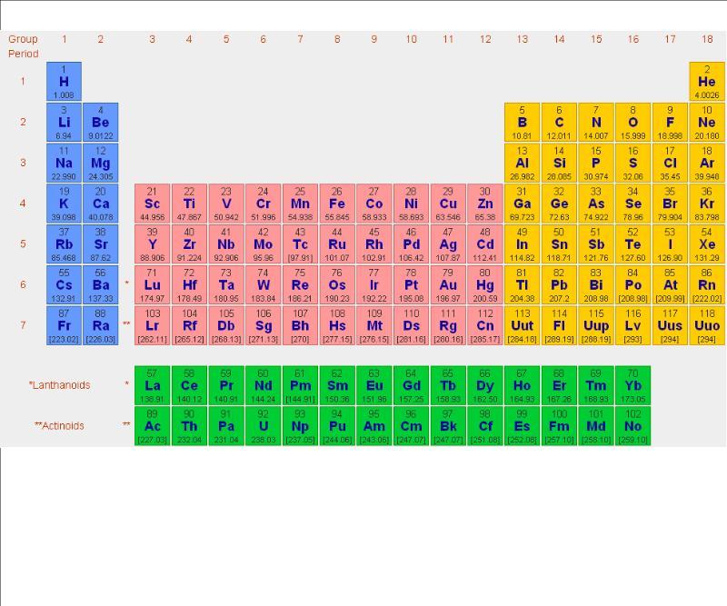 Ciencias naturales de 8 en sfp tabla peridica bsica normalmente usaremos la tabla peridica para conocer el nmero atmico y el peso atmico de los elementos este pantallazo de webelements contiene urtaz Image collections