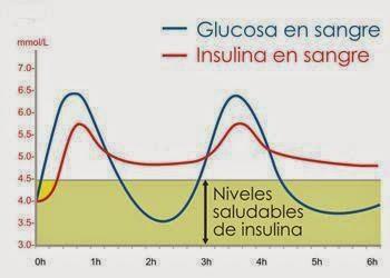 glucosa en sangre
