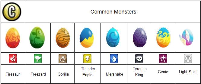 legend mulai dari tingkatan Common Monster Hingga legendary Monster