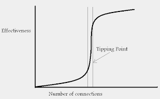 Ley del tipping point o punto de inflexión