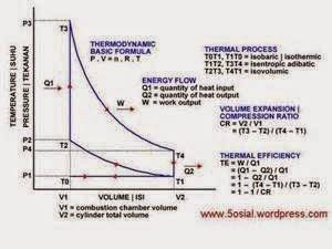 Mahabbahtu termodinamika mesin carnot dibawah ini adalah diagram mesin carnot sebagaimana biasanya dimodelkan dalam pembahasan modern ccuart Images