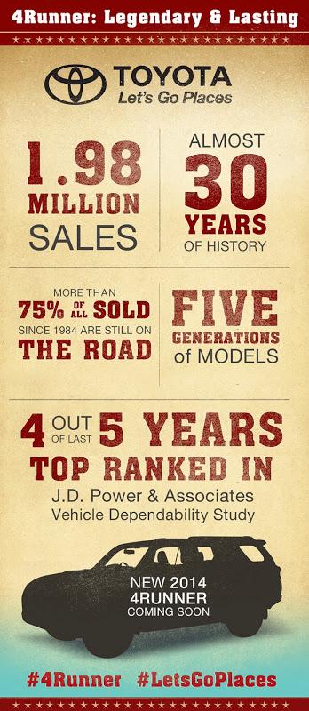 4Runner Infographic, Toyota